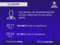 Cartaya - Economía - Gastos de Representación